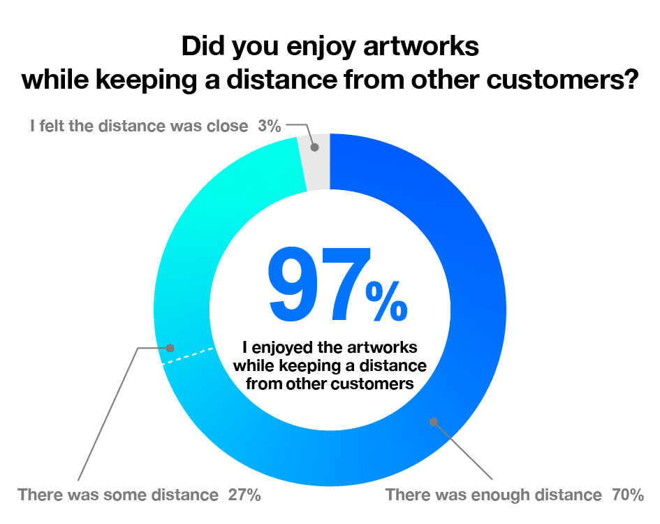 Did you enjoy artworks while keeping a distance from other customers?|There was enough distance…70%, There was some distance…27%, I felt the distance was close…3%