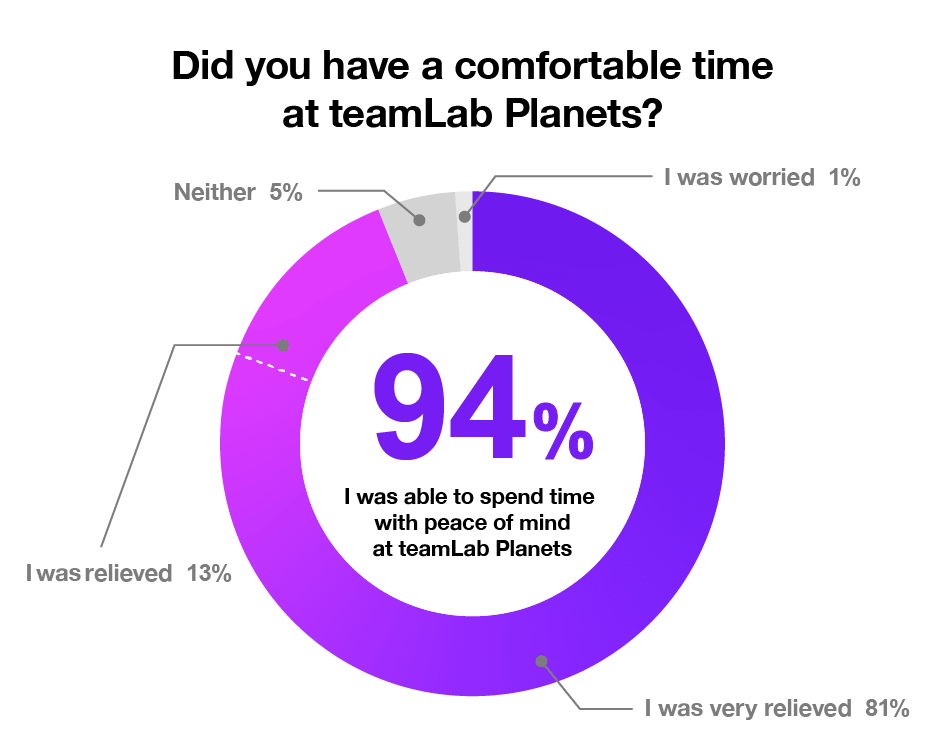 Did you have a comfortable time at teamLab Planets?|I was very relieved…81%, I was relieved…13%, Neither…5%, I was worried…1%